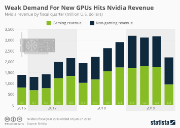 Weak Demand For New GPUs Hits Nvidia Revenue