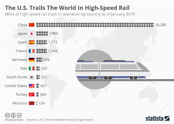 Rail industry Infographic - The U.S. Trails The World In High-Speed Rail
