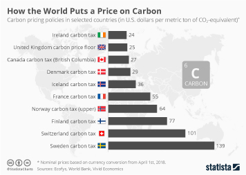 How the World Puts a Price on Carbon