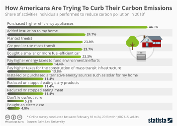 U.S. Greenhouse Gas Emissions Infographic - How Americans Are Trying To Curb Their Carbon Emissions