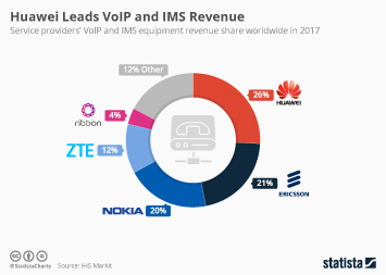 Telecommunication services Infographic - Huawei Leads VoIP and IMS Revenue