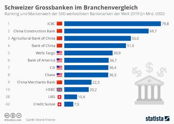 Schweiz Infografik - So wertvoll sind die Schweizer Banken im Branchenvergleich