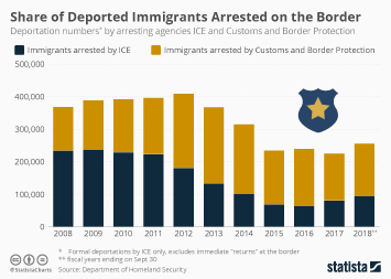 Illegal immigration in the United States Infographic - More Deported Immigrants Are Arrested by Border Patrol