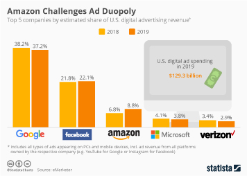 Advertising industry in the U.S. Infographic - Amazon Challenges Ad Duopoly