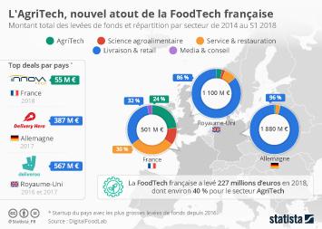 L'AgriTech, nouvel atout de la Foodtech française