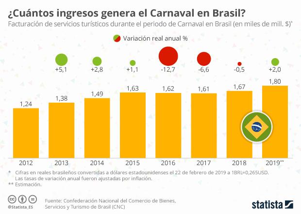Ingresos turísticos de Carnaval en Brasil