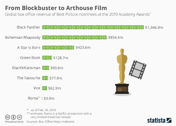 From Blockbuster to Arthouse Film