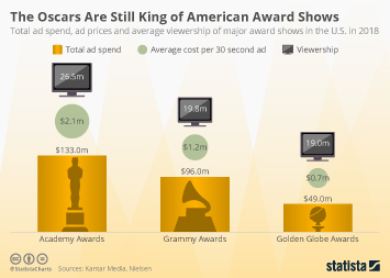 The Oscars Are Still King of American Award Shows