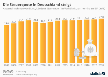 Steuereinnahmen Infografik - Die Steuerquote in Deutschland steigt