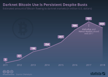 Darknet Bitcoin Use Is Persistent Despite Busts