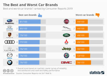 The Best and Worst Car Brands of 2019
