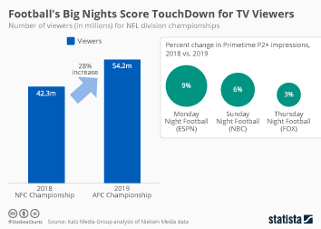 Football's Big Nights Score TouchDown for TV Viewers