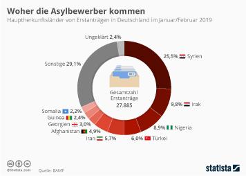 Woher die Asylbewerber kommen
