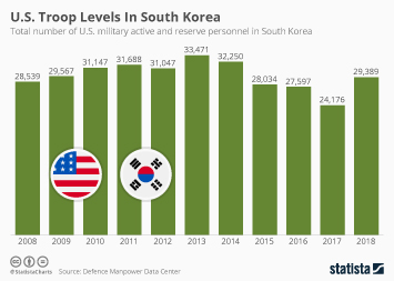 U.S. Troop Levels In South Korea