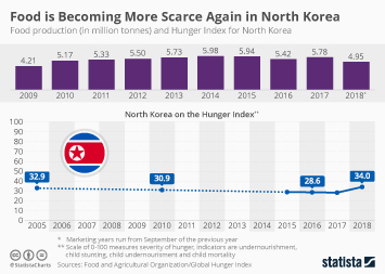 Food is Becoming More Scarce Again in North Korea