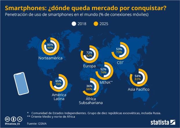 Penetración del uso de smartphones en el mundo