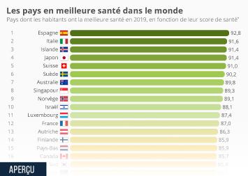 L'accès aux soins en France Infographie - Les pays en meilleure santé dans le monde