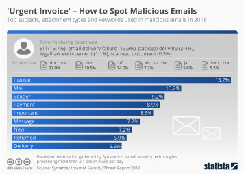 U.S. companies and cyber crime Infographic - 'Urgent Invoice' - How to Spot Malicious Emails