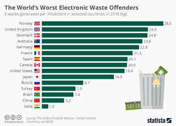 Electronic Waste Worldwide Infographic - The World's Worst Electronic Waste Offenders