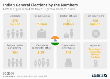 India Infographic - Economic Woes Could Become Sticking Point in Indian Elections