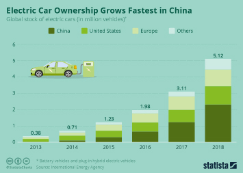 Electric Car Ownership Grows Fastest in China