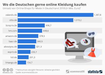 Online-Händler Infografik - Wo die Deutschen online Kleidung kaufen