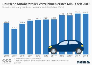 Deutsche Autohersteller verzeichnen erstes Minus seit 2009