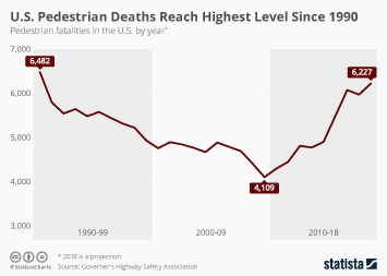 U.S. Pedestrian Deaths Reach Highest Level Since 1990