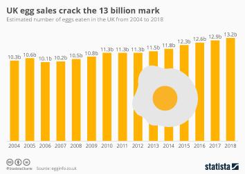 Egg Industry Infographic - UK egg sales crack the 13 billion mark