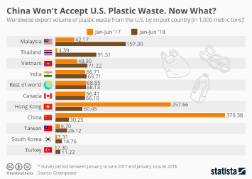 Plastic Waste in the United States Infographic - China Won't Accept U.S. Plastic Waste. Now What?