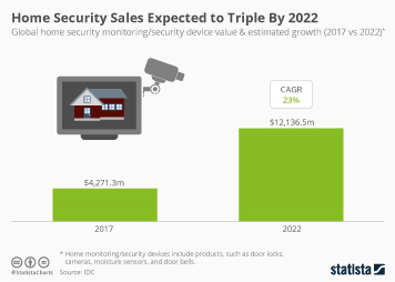 Home Security Sales Expected to Triple By 2022