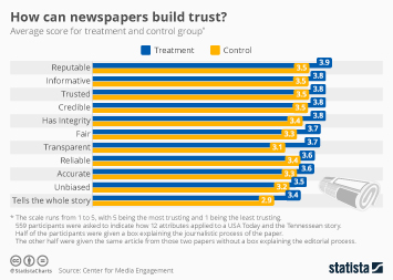 News Industry Infographic - How can newspapers build trust?