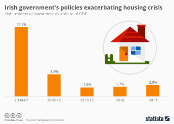 Irish government's policies exacerbating housing crisis