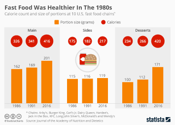 Fast food industry Infographic - Fast Food Was Healthier In The 1980s