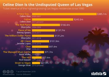 Chart: Celine Dion Is the Undisputed Queen of Las Vegas
