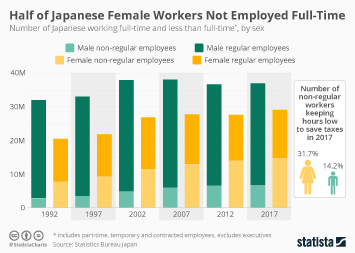 Half of Japanese Female Workers Are Not Employed Full-Time