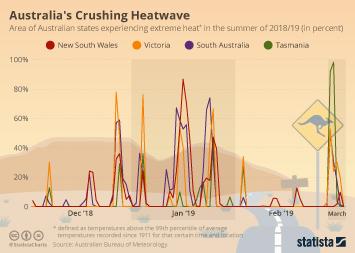Australia Infographic - Australia Experiences Hottest Summer on Record