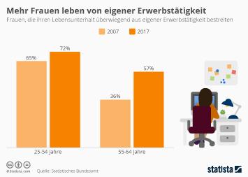 Mehr Frauen leben von eigener Erwerbstätigkeit