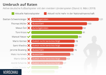 Deutsche Fußball-Nationalmannschaft Infografik - Umbruch auf Raten