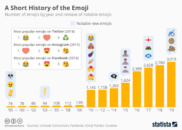 In 2019, Global Emoji Count is Growing to More Than 3,000