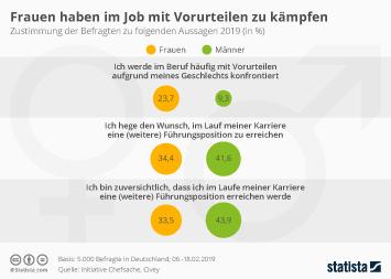 Frauen in Deutschland Infografik - Frauen haben im Job mit Vorurteilen zu kämpfen