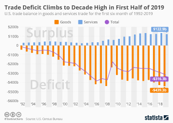 U.S. Trade Deficit in Goods Reaches Record High