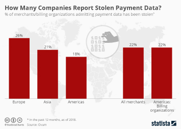 Data storage Infographic - How Many Companies Report Stolen Payment Data?
