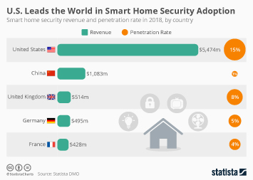 Smart home Infographic - U.S. Leads the World in Smart Home Security Adoption