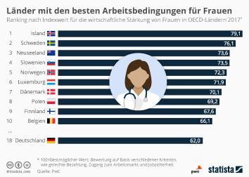 Länder mit den besten Arbeitsbedingungen für Frauen