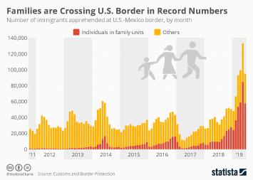 Immigration/migration in the United States Infographic - Families are Crossing Southern U.S. Border in Record Numbers