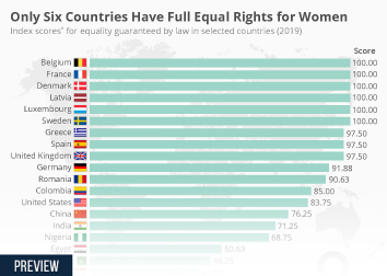 Only Six Countries Have Equal Rights for Women