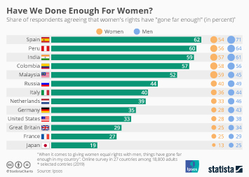 Have We Done Enough For Women?