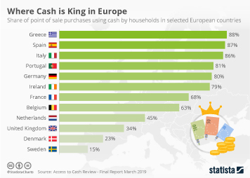 Payment methods in Europe Infographic - Where Cash is King in Europe