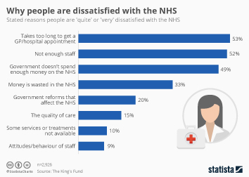 National Health Service (NHS) UK Infographic - Why people are dissatisfied with the NHS